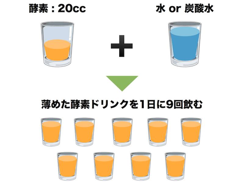 酵素ドリンク「優光泉」の飲み方